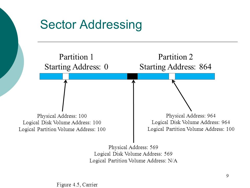 Sector Addressing 9 Partition 1 Starting Address: 0 Partition 2 Starting Address: 864 Physical Address: 100 Logical Disk Volume Address: 100 Logical P