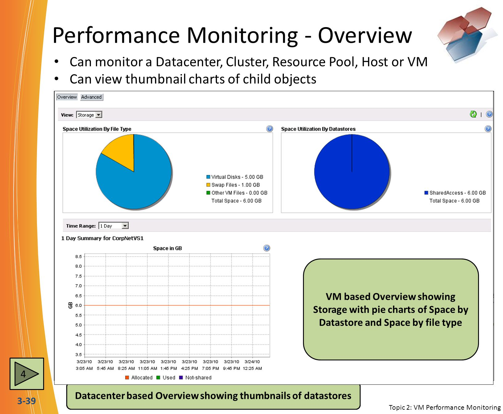 3-39 Performance Monitoring - Overview Can monitor a Datacenter, Cluster, Resource Pool, Host or VM Can view thumbnail charts of child objects Topic 2
