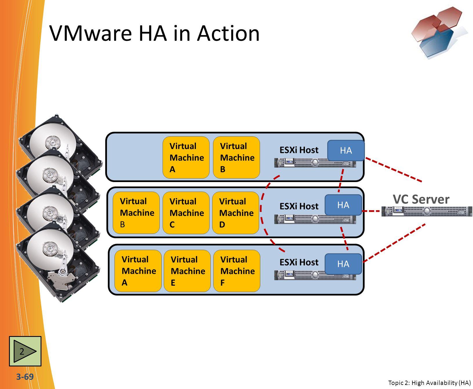 3-69 VMware HA in Action VC Server ESXi Host Virtual Machine B Virtual Machine C ESXi Host Virtual Machine D Virtual Machine A Virtual Machine E Virtu