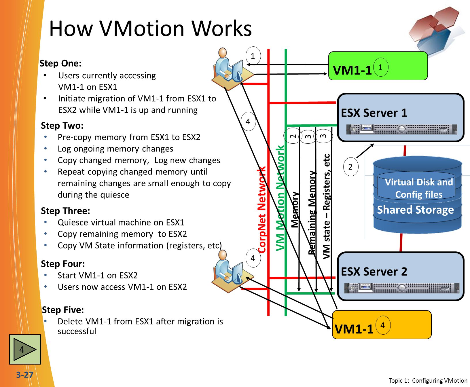 3-27 How VMotion Works Users currently accessing VM1-1 on ESX1 Initiate migration of VM1-1 from ESX1 to ESX2 while VM1-1 is up and running ESX Server 1 Shared Storage Virtual Disk and Config files ESX Server 2 VM1-1 CorpNet Network VM Motion Network ESX Server 1 Step One: Step Two: Pre-copy memory from ESX1 to ESX2 Log ongoing memory changes Copy changed memory, Log new changes Repeat copying changed memory until remaining changes are small enough to copy during the quiesce Quiesce virtual machine on ESX1 Copy remaining memory to ESX2 Copy VM State information (registers, etc) Step Three: Step Four: Start VM1-1 on ESX2 Users now access VM1-1 on ESX2 Step Five: Delete VM1-1 from ESX1 after migration is successful 1 1 VM1-1 4 2 Memory 2 Remaining Memory 3 4 4 3 Topic 1: Configuring VMotion 4 VM state – Registers, etc