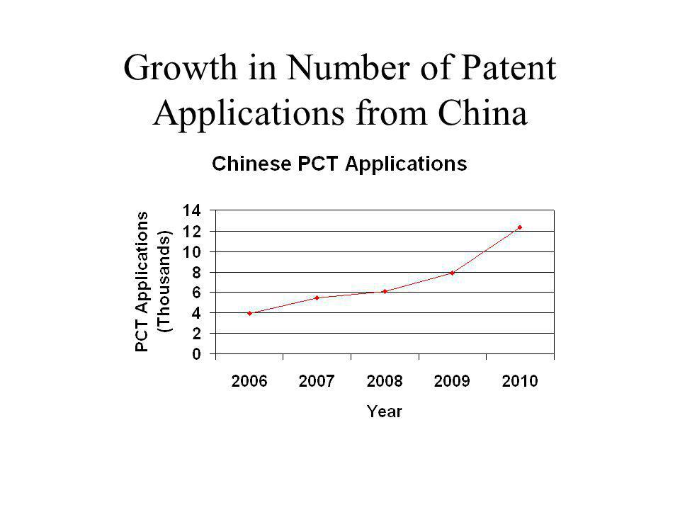 Growth in Number of Patent Applications from China
