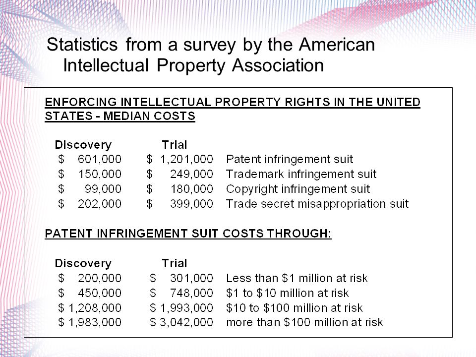Cost & Complexity Patent applications are significantly more expensive to prepare and file than trademark or copyright applications Patents are also typically more expensive to enforce than other forms of intellectual property protection