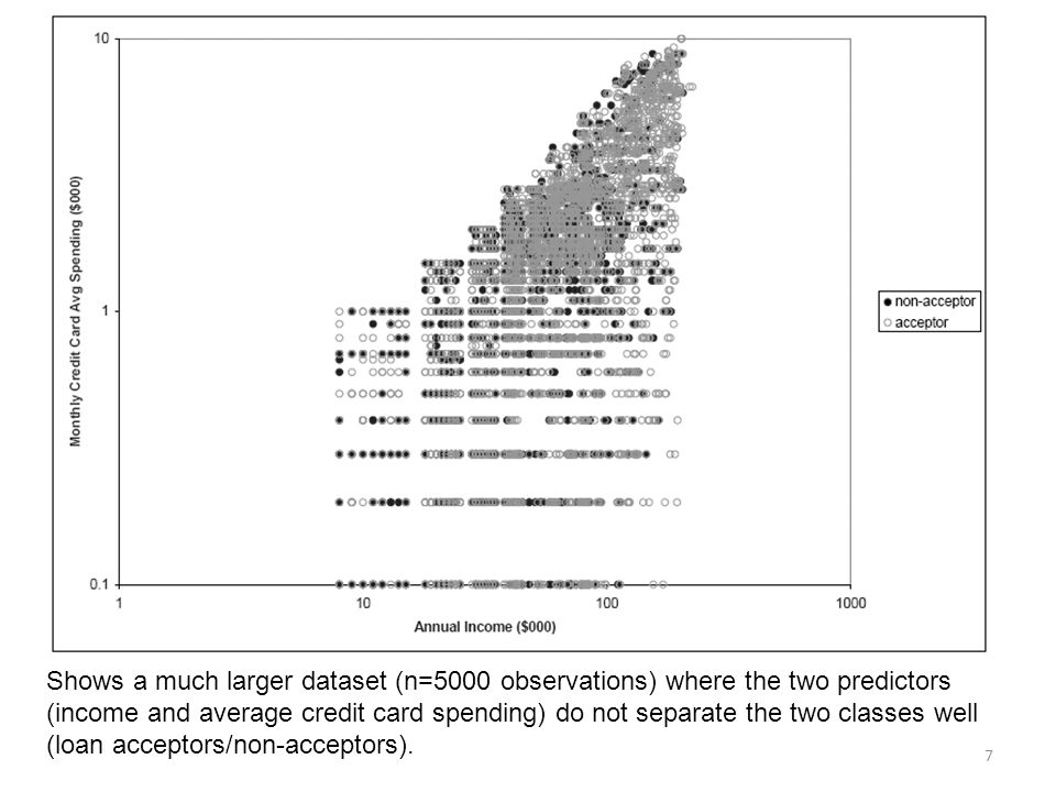 7 Shows a much larger dataset (n=5000 observations) where the two predictors (income and average credit card spending) do not separate the two classes well (loan acceptors/non-acceptors).