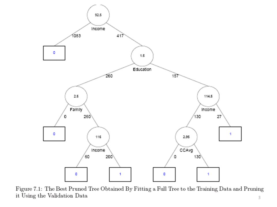 Classification Trees There are two key ideas underlying classification trees.