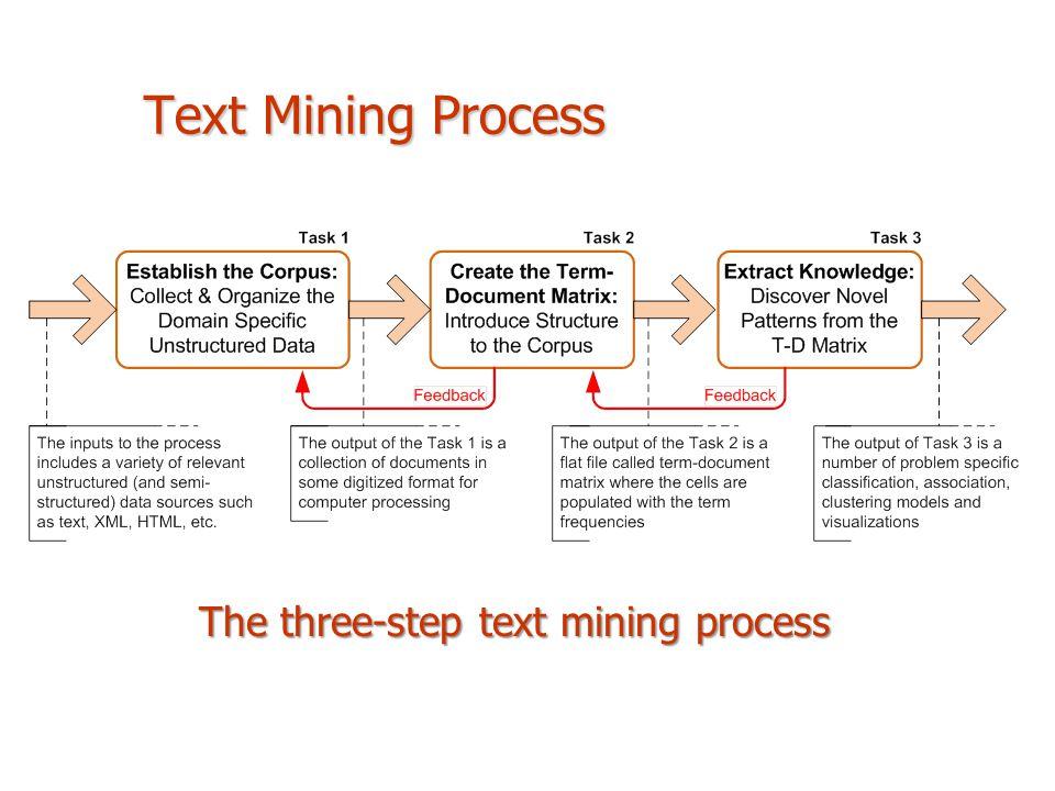 Text Mining Process The three-step text mining process