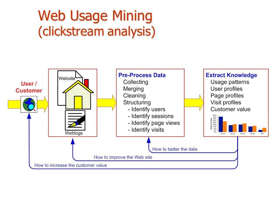 Web Usage Mining (clickstream analysis)
