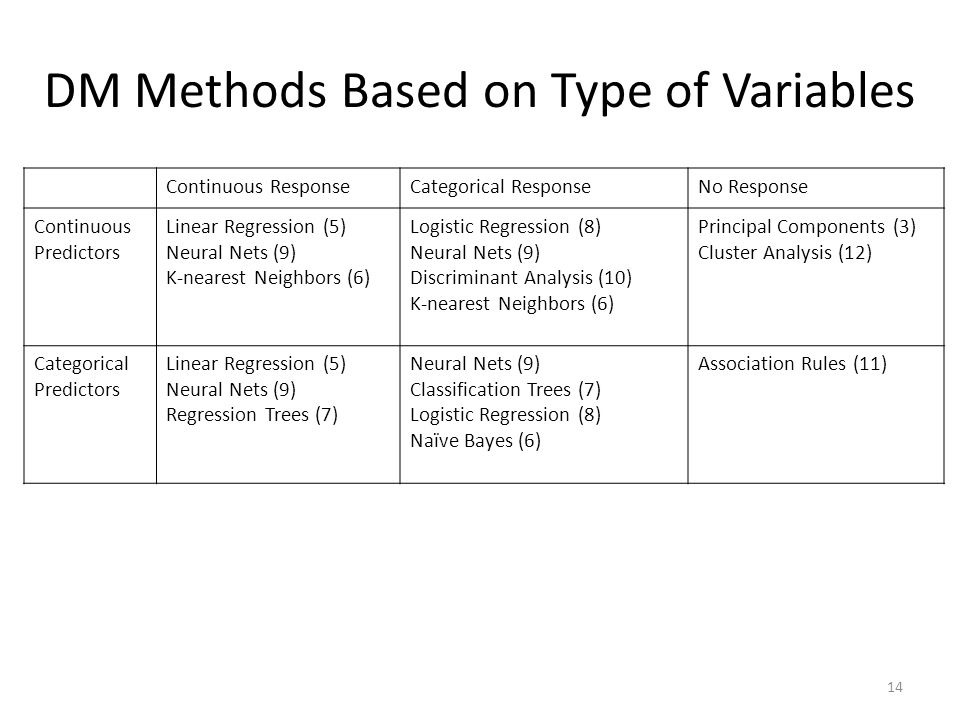 DM Methods Based on Type of Variables Continuous ResponseCategorical ResponseNo Response Continuous Predictors Linear Regression (5) Neural Nets (9) K
