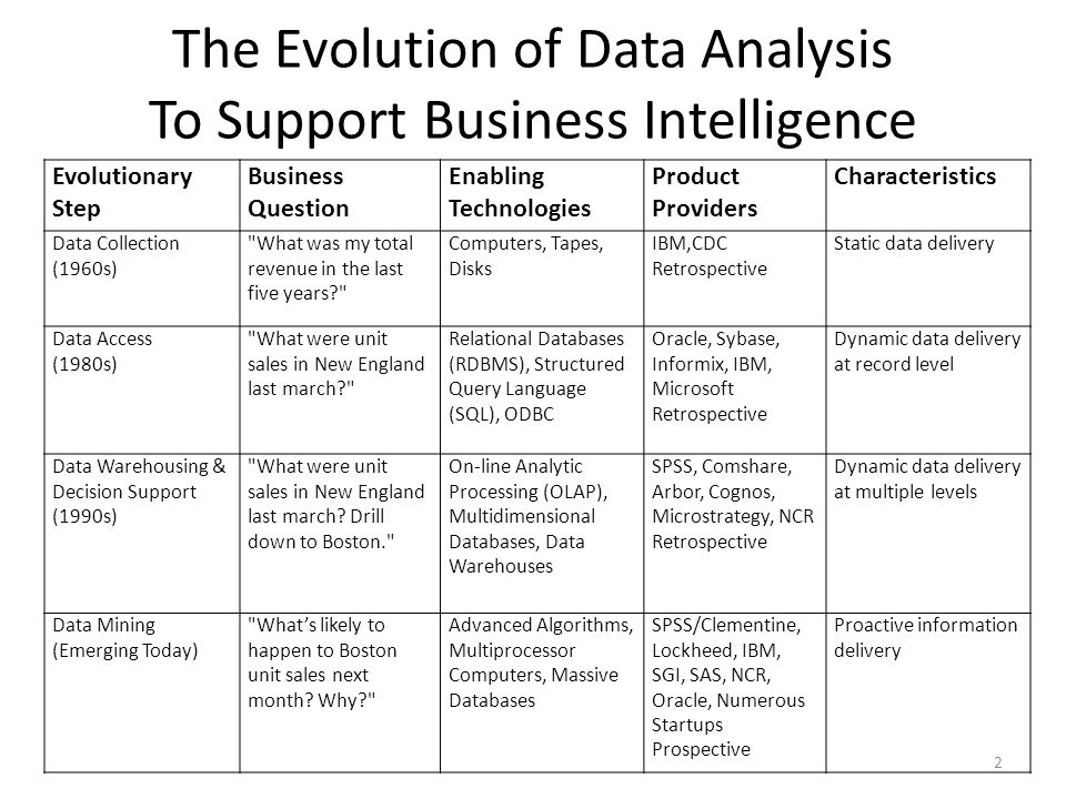 The Evolution of Data Analysis To Support Business Intelligence 2 Evolutionary Step Business Question Enabling Technologies Product Providers Characte