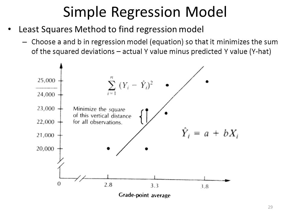 Least Squares Method to find regression model – Choose a and b in regression model (equation) so that it minimizes the sum of the squared deviations –