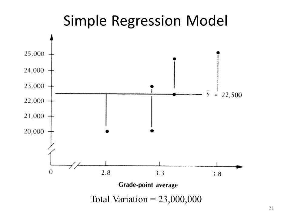 Simple Regression Model 31 Total Variation = 23,000,000