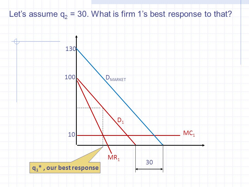 Let's assume q 2 = 30. What is firm 1's best response to that.