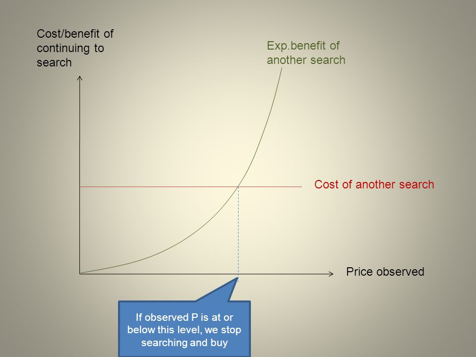 Cost/benefit of continuing to search Price observed Cost of another search Exp.benefit of another search If observed P is at or below this level, we s