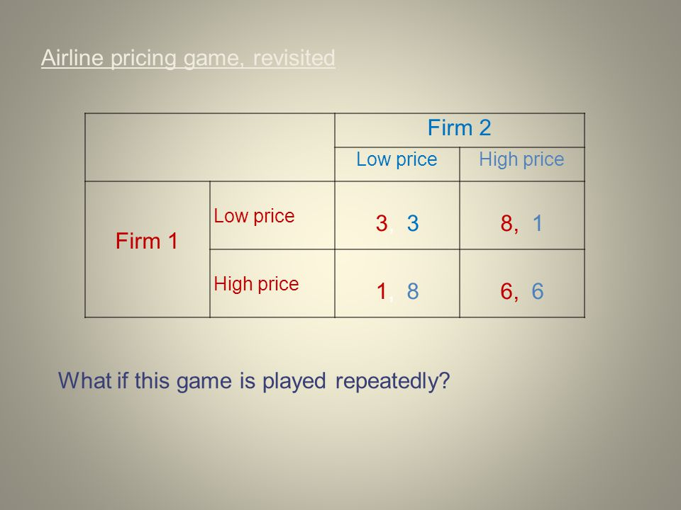 Airline pricing game, revisited Firm 2 Low priceHigh price Firm 1 Low price 3, 38, 1 High price 1, 86, 6 What if this game is played repeatedly?
