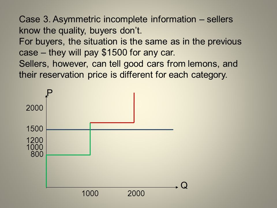P Q 800 1000 1500 2000 1200 10002000 Case 3. Asymmetric incomplete information – sellers know the quality, buyers don't. For buyers, the situation is