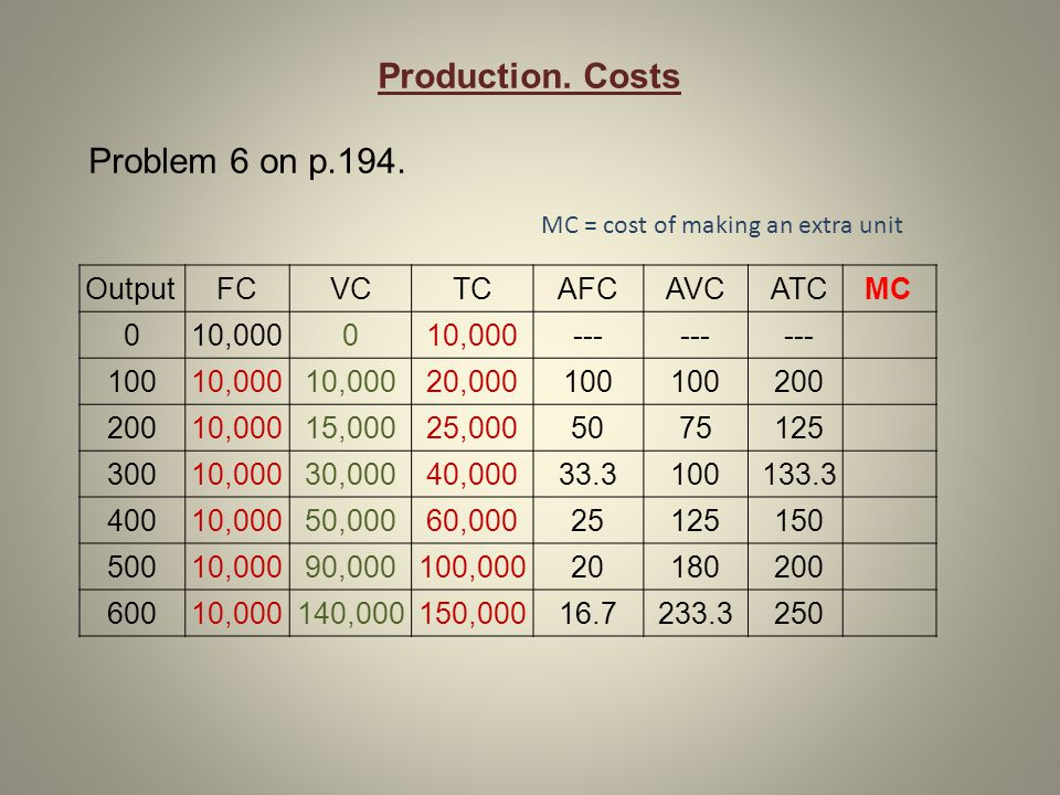 Production. Costs Problem 6 on p.194. OutputFCVCTCAFCAVCATCMC 010,0000 --- 10010,000 20,000100 200 10,00015,00025,0005075125 30010,00030,00040,00033.3