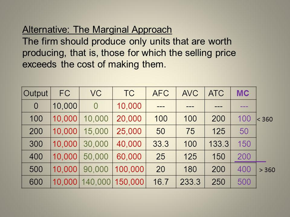 Alternative: The Marginal Approach The firm should produce only units that are worth producing, that is, those for which the selling price exceeds the