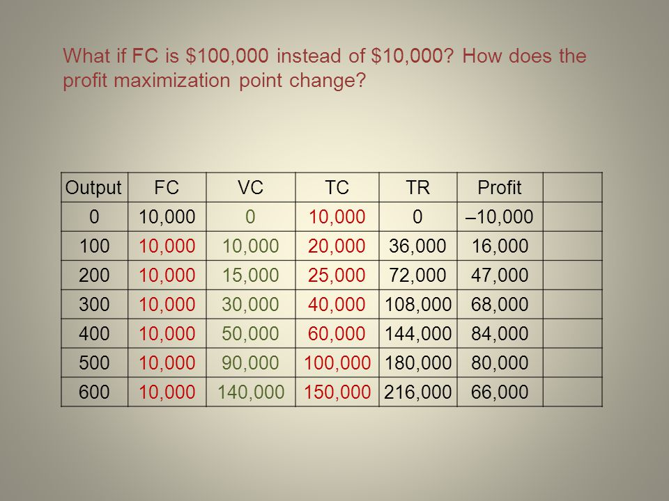 What if FC is $100,000 instead of $10,000? How does the profit maximization point change? OutputFCVCTCTRProfit 010,0000 0–10,000 10010,000 20,00036,00