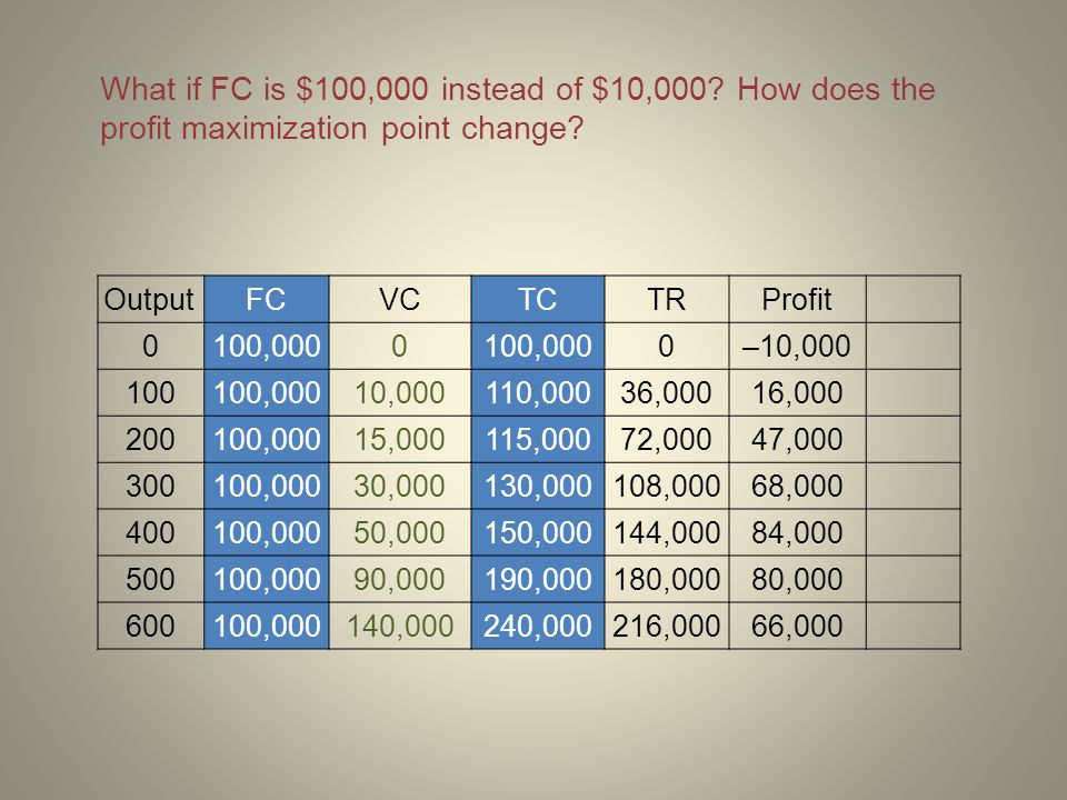 What if FC is $100,000 instead of $10,000? How does the profit maximization point change? OutputFCVCTCTRProfit 0100,0000 0–10,000 100100,00010,000110,