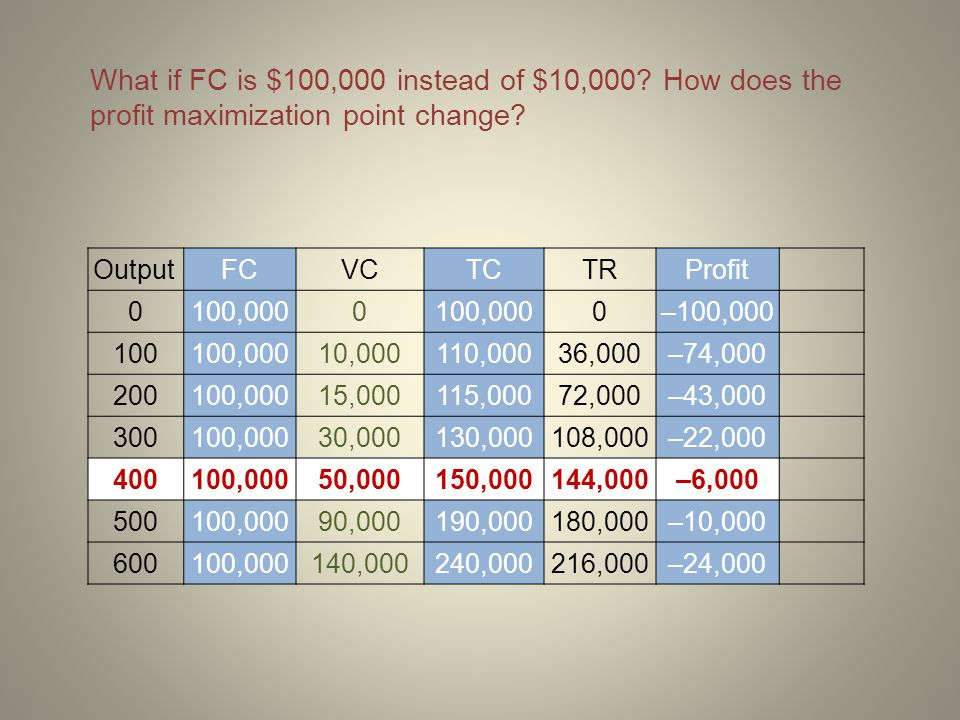 What if FC is $100,000 instead of $10,000? How does the profit maximization point change? OutputFCVCTCTRProfit 0100,0000 0–100,000 100100,00010,000110