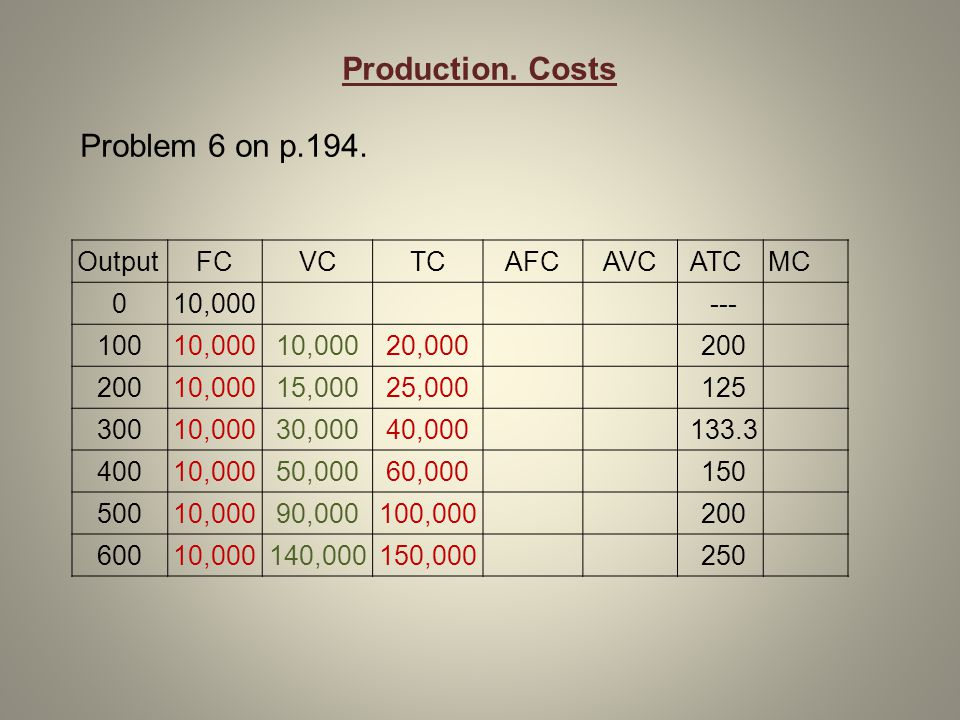 Production. Costs Problem 6 on p.194. OutputFCVCTCAFCAVCATCMC 010,000--- 10010,000 20,000200 10,00015,00025,000125 30010,00030,00040,000133.3 40010,00