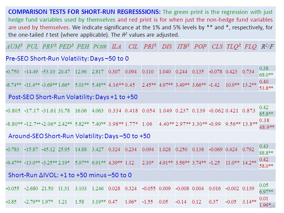 LONG-RUN REGRESSSION RESULTS: The first row for each test gives coefficients and the second row reports t statistics.