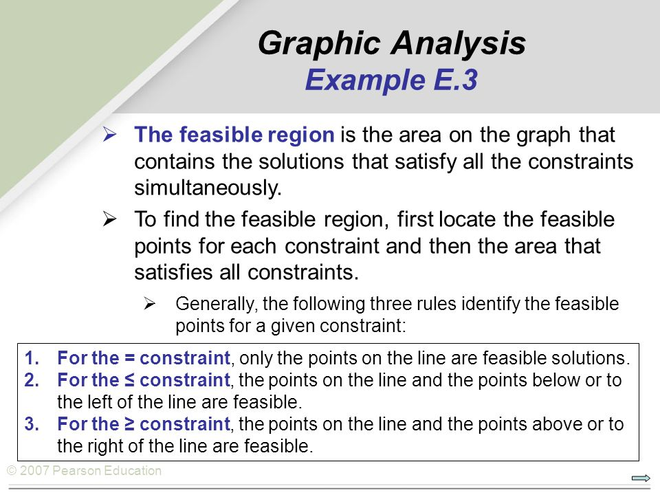 © 2007 Pearson Education Graphic Analysis Example E.3  The feasible region is the area on the graph that contains the solutions that satisfy all the