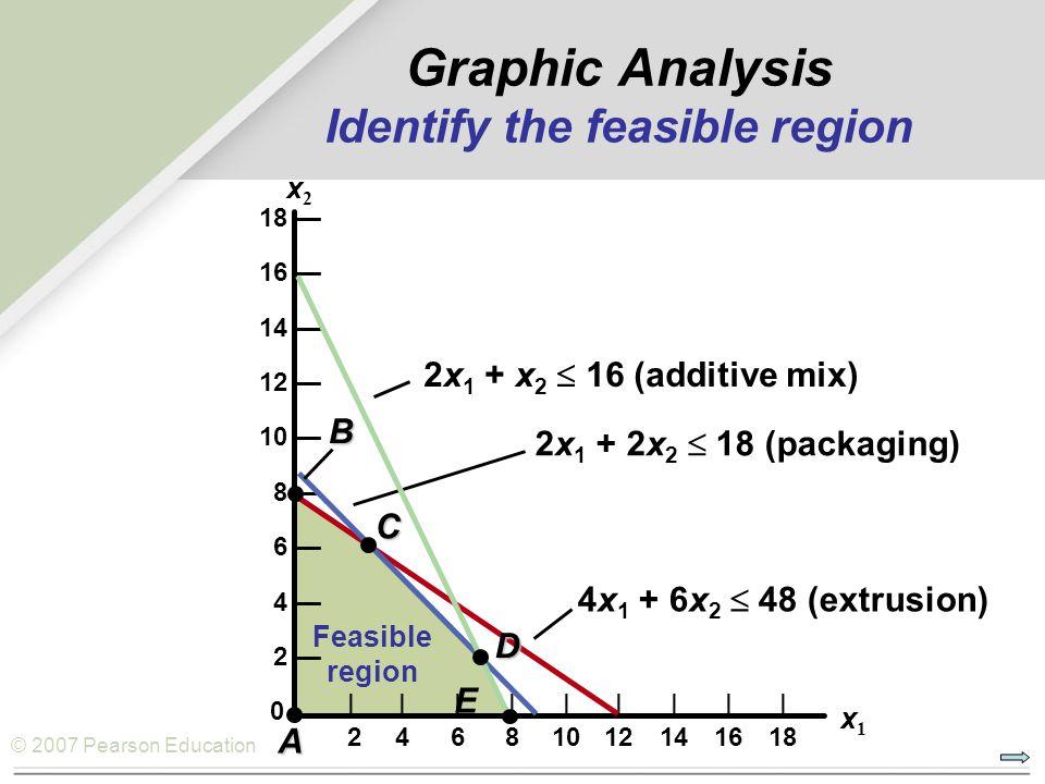 © 2007 Pearson Education Graphic Analysis Identify the feasible region 18 — 16 — 14 — 12 — 10 — 8 — 6 — 4 — 2 — 0           24681012141618 x1x1 x2x2 4