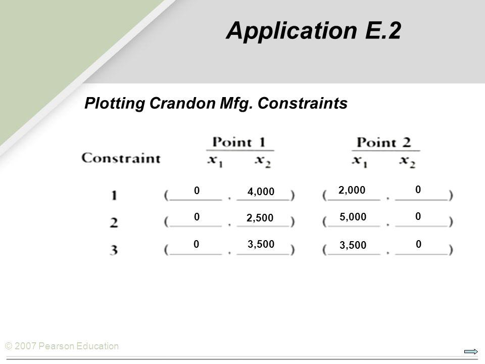 © 2007 Pearson Education Plotting Crandon Mfg. Constraints Application E.2 0 4,000 0 2,000 0 0 2,500 3,500 0 0 5,000 3,500