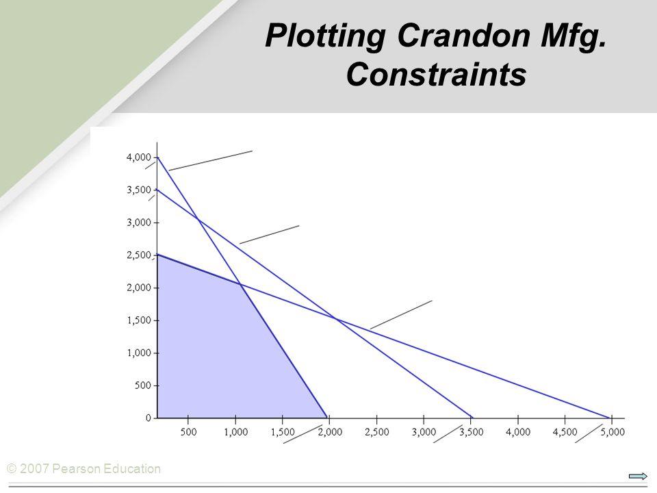 © 2007 Pearson Education Plotting Crandon Mfg. Constraints