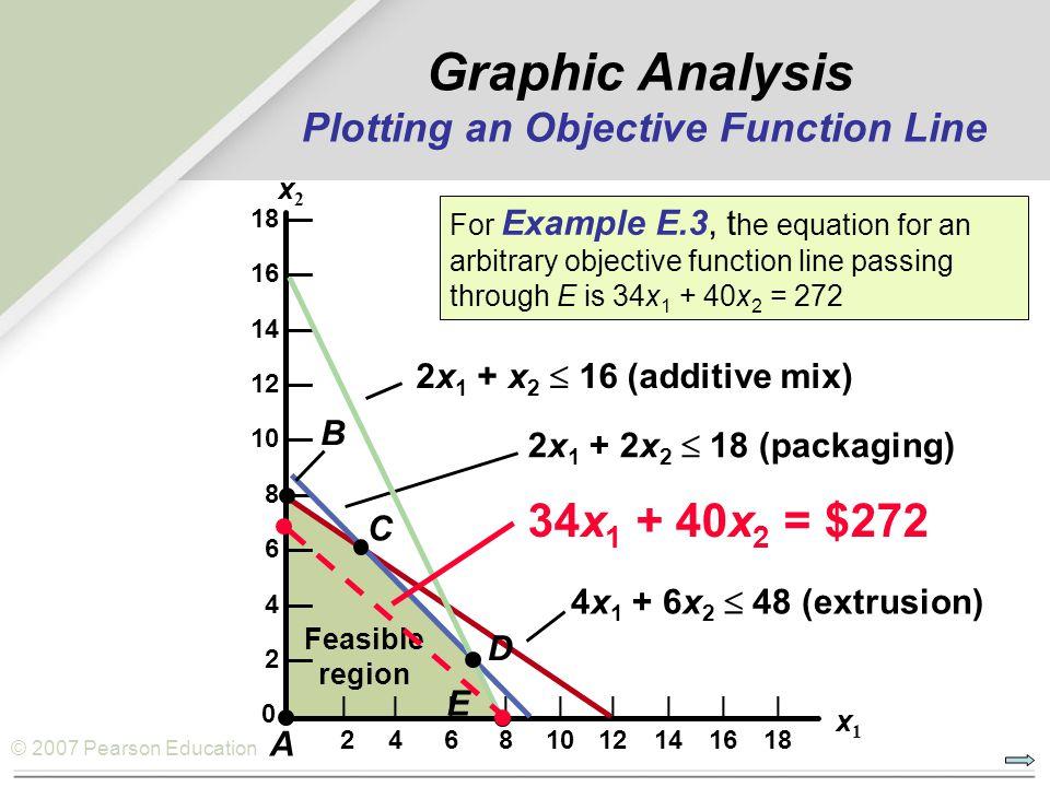 © 2007 Pearson Education 18 — 16 — 14 — 12 — 10 — 8 — 6 — 4 — 2 — 0           24681012141618 x1x1 x2x2 4x 1 + 6x 2  48 (extrusion) 2x 1 + 2x 2  18 (