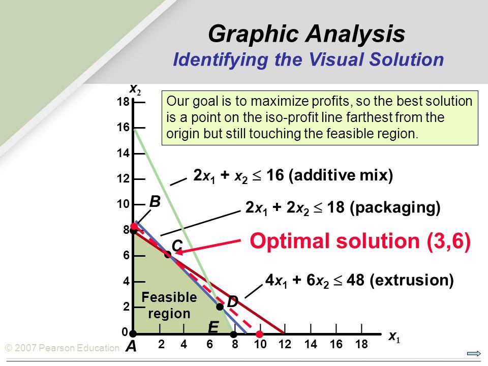 © 2007 Pearson Education 18 — 16 — 14 — 12 — 10 — 8 — 6 — 4 — 2 — 0           24681012141618 x1x1 x2x2 4 x 1 + 6 x 2  48 (extrusion) 2 x 1 + 2 x 2 