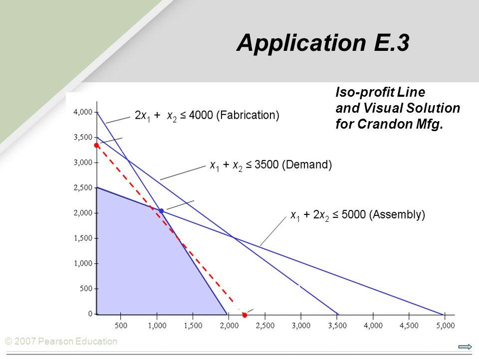 © 2007 Pearson Education Application E.3 Iso-profit Line and Visual Solution for Crandon Mfg.