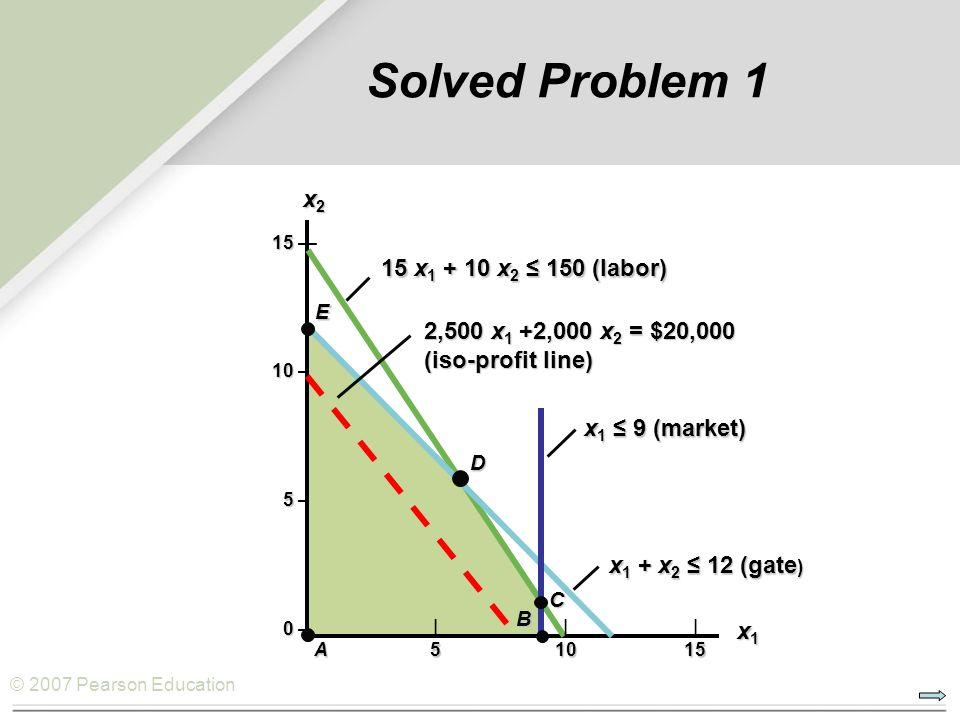 © 2007 Pearson Education Solved Problem 1 15 15 — 10 10 — 5 5 — 0 0 —     A51015 x 1 + x 2 ≤ 12 (gate ) x 1 ≤ 9 (market) B C D 15 x 1 + 10 x 2 ≤ 150 (