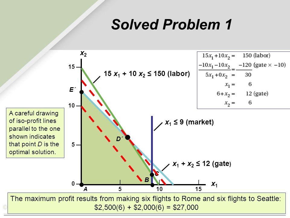 © 2007 Pearson Education     A51015 x 1 + x 2 ≤ 12 (gate ) x 1 ≤ 9 (market) B C D´ 15 x 1 + 10 x 2 ≤ 150 (labor) E´ x1x1 x2x2 15 — 10 — 5 — 0 — Solved