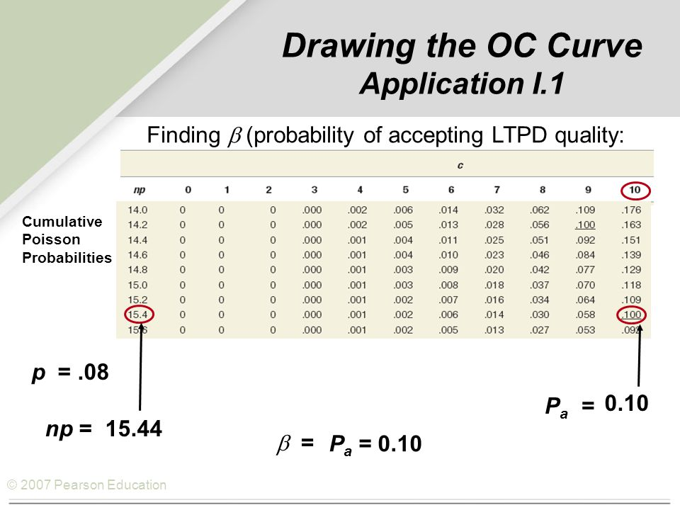 © 2007 Pearson Education Finding  (probability of accepting LTPD quality: p =.08 np =15.44 Pa =Pa = 0.10  = P a = 0.10 Drawing the OC Curve Application I.1 Cumulative Poisson Probabilities