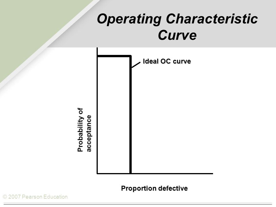 © 2007 Pearson Education Operating Characteristic Curve Ideal OC curve Probability of acceptance Proportion defective