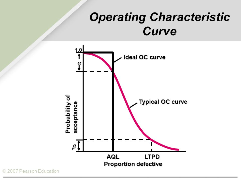 © 2007 Pearson Education Operating Characteristic Curve  1.0  Ideal OC curve Typical OC curve AQL LTPD Probability of acceptance Proportion defective