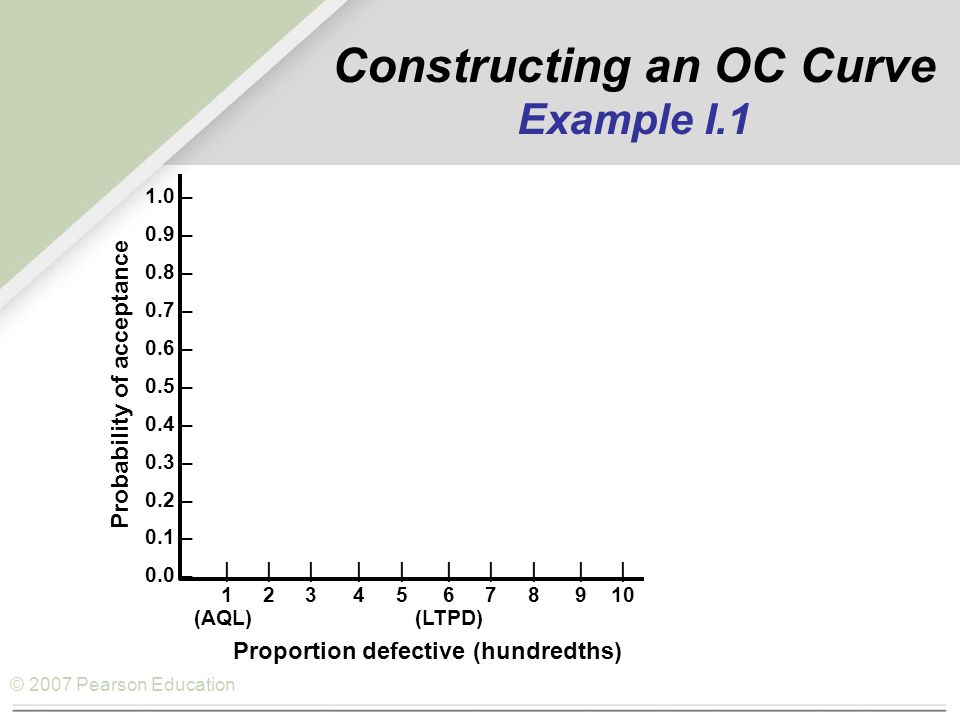 © 2007 Pearson Education Constructing an OC Curve Example I.1 1.0 – 0.9 – 0.8 – 0.7 – 0.6 – 0.5 – 0.4 – 0.3 – 0.2 – 0.1 – 0.0 – |||||||||| 12345678910 (AQL) (LTPD) Proportion defective (hundredths) Probability of acceptance