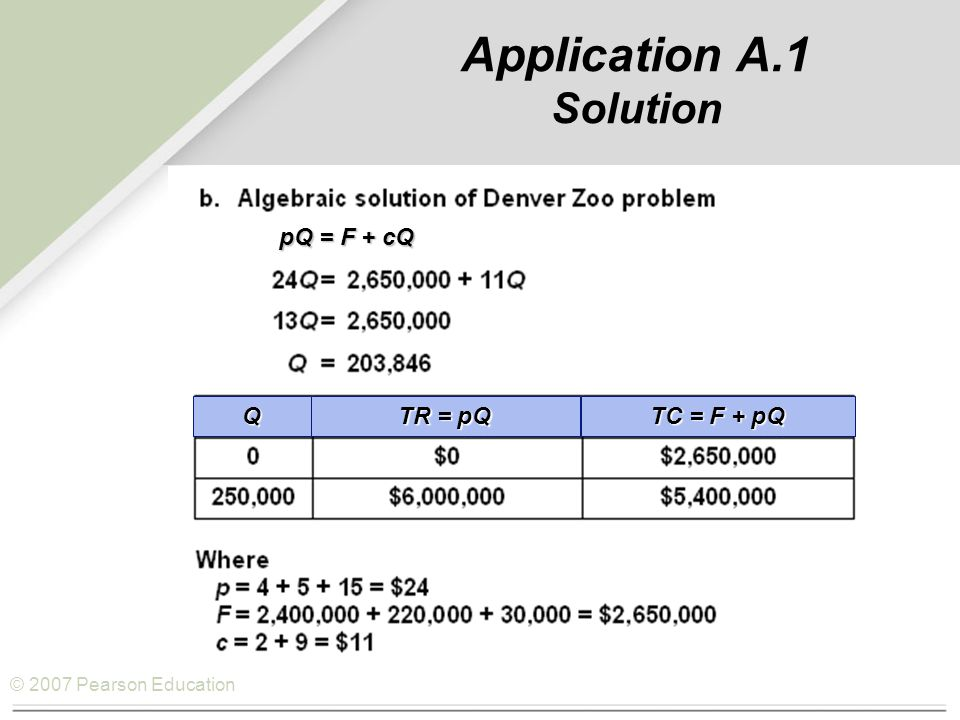 © 2007 Pearson Education Application A.1 Solution TR = pQ Q TC = F + pQ pQ = F + cQ pQ = F + cQ