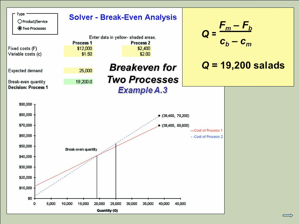 © 2007 Pearson Education Q = F m – F b c b – c m Q = 19,200 salads Breakeven for Two Processes Example A.3