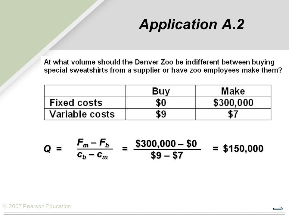 © 2007 Pearson Education Application A.2 F m – F b c b – c m = Q = $300,000 – $0 $9 – $7 $300,000 – $0 $9 – $7 = $150,000