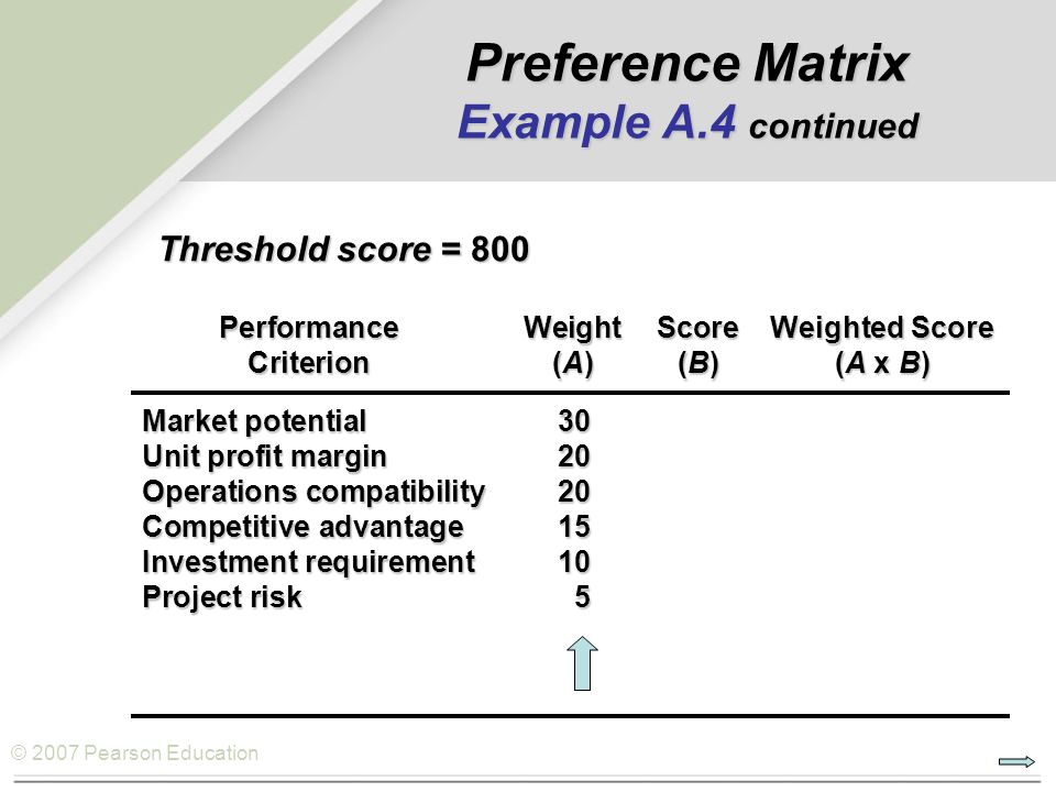 © 2007 Pearson Education PerformanceWeightScoreWeighted Score Criterion(A)(B)(A x B) Market potential30 Unit profit margin20 Operations compatibility20 Competitive advantage15 Investment requirement10 Project risk5 Threshold score = 800 Preference Matrix Example A.4 continued