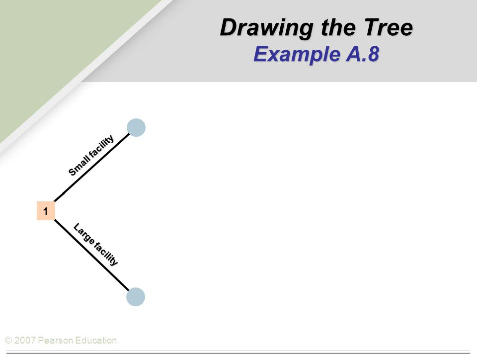 © 2007 Pearson Education Small facility Large facility 1 Drawing the Tree Example A.8