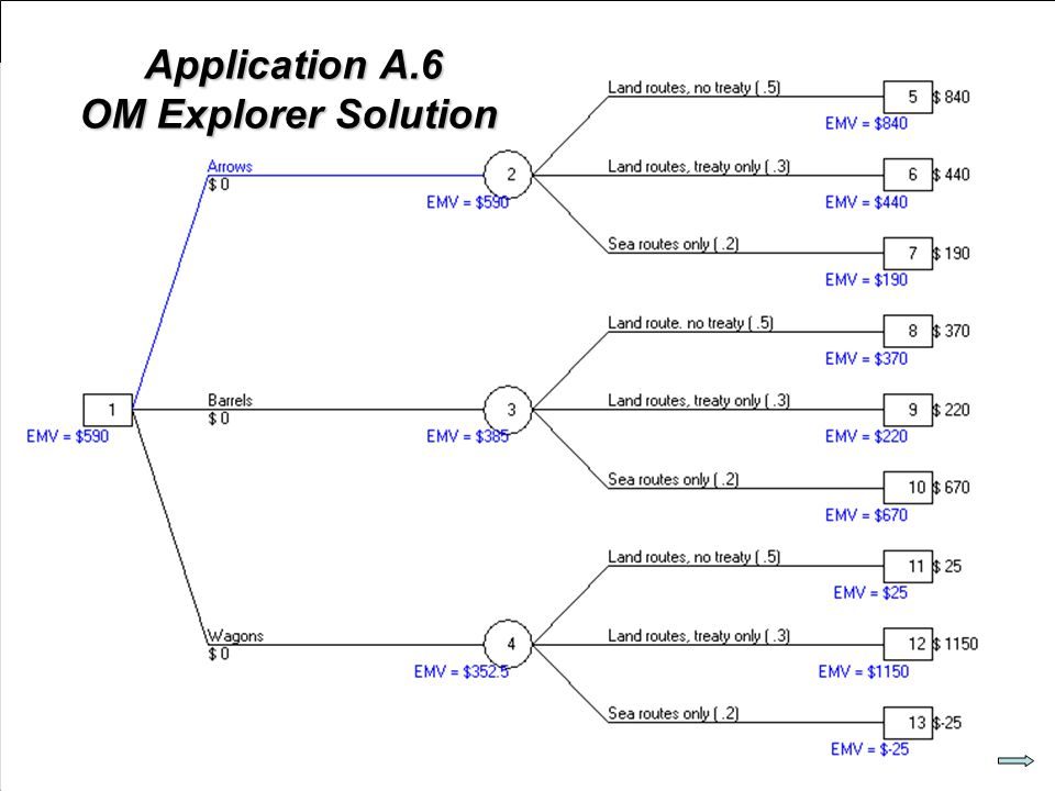 © 2007 Pearson Education Application A.6 OM Explorer Solution Application A.6 OM Explorer Solution