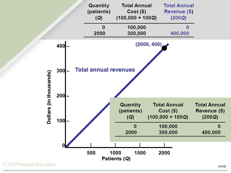 © 2007 Pearson Education QuantityTotal AnnualTotal Annual (patients)Cost ($)Revenue ($) (Q)(100,000 + 100Q)(200Q) 0100,0000 2000300,000400,000 400 – 300 – 200 – 100 – 0 – Patients (Q) Dollars (in thousands) |||| 500100015002000 (2000, 400) Total annual revenues QuantityTotal AnnualTotal Annual (patients)Cost ($)Revenue ($) (Q)(100,000 + 100Q)(200Q) 0100,0000 2000300,000400,000