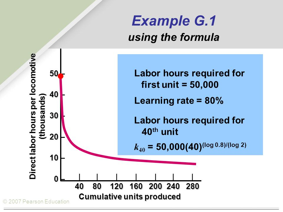 © 2007 Pearson Education Example G.1 using the formula Labor hours required for 40 th unit k 40 = 50,000(40) (log 0.8)/(log 2) Labor hours required for first unit = 50,000 Learning rate = 80% 50 50 – 40 40 – 30 30 – 20 20 – 10 10 – 0 0 – ||||||| 4080120160200240280 Cumulative units produced Direct labor hours per locomotive (thousands)