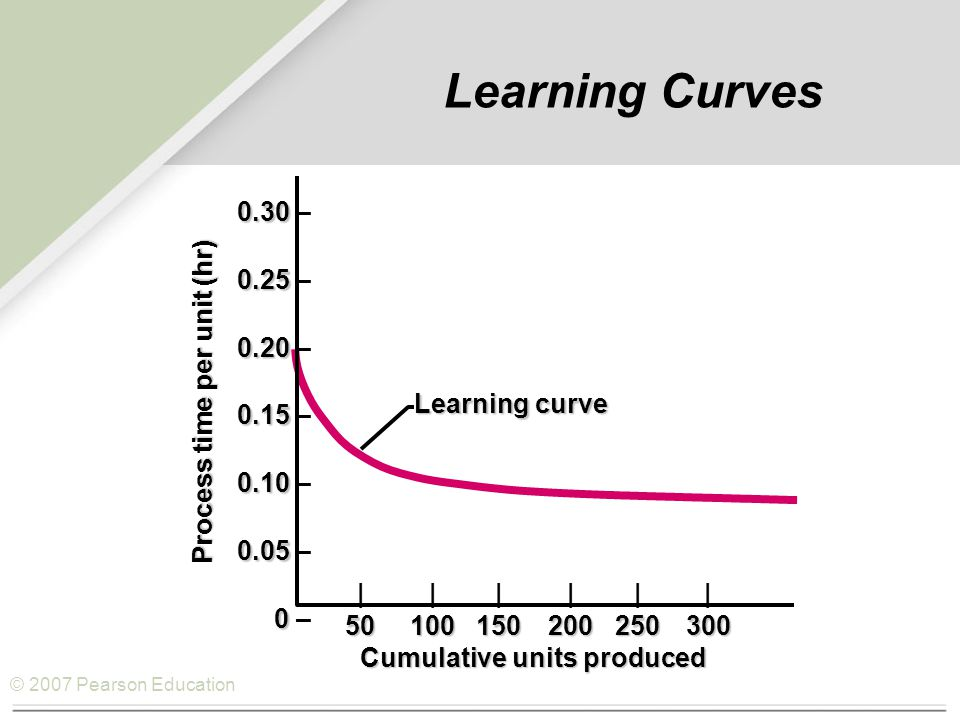 © 2007 Pearson Education Learning Curves 0.30 0.30 – 0.25 0.25 – 0.20 0.20 – 0.15 0.15 – 0.10 0.10 – 0.05 0.05 – 0 0 – |||||| 50100150200250300 Learning curve Cumulative units produced Process time per unit (hr)