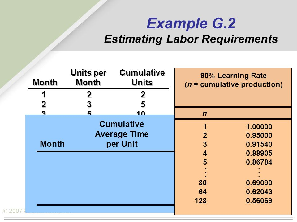 © 2007 Pearson Education Example G.2 Estimating Labor Requirements Units perCumulative MonthMonthUnits 122 235 3510 4818 51230 Cumulative Average TimeTotal Hours Monthper Unitfor All Units n 11.00000 20.95000 30.91540 40.88905 50.86784...