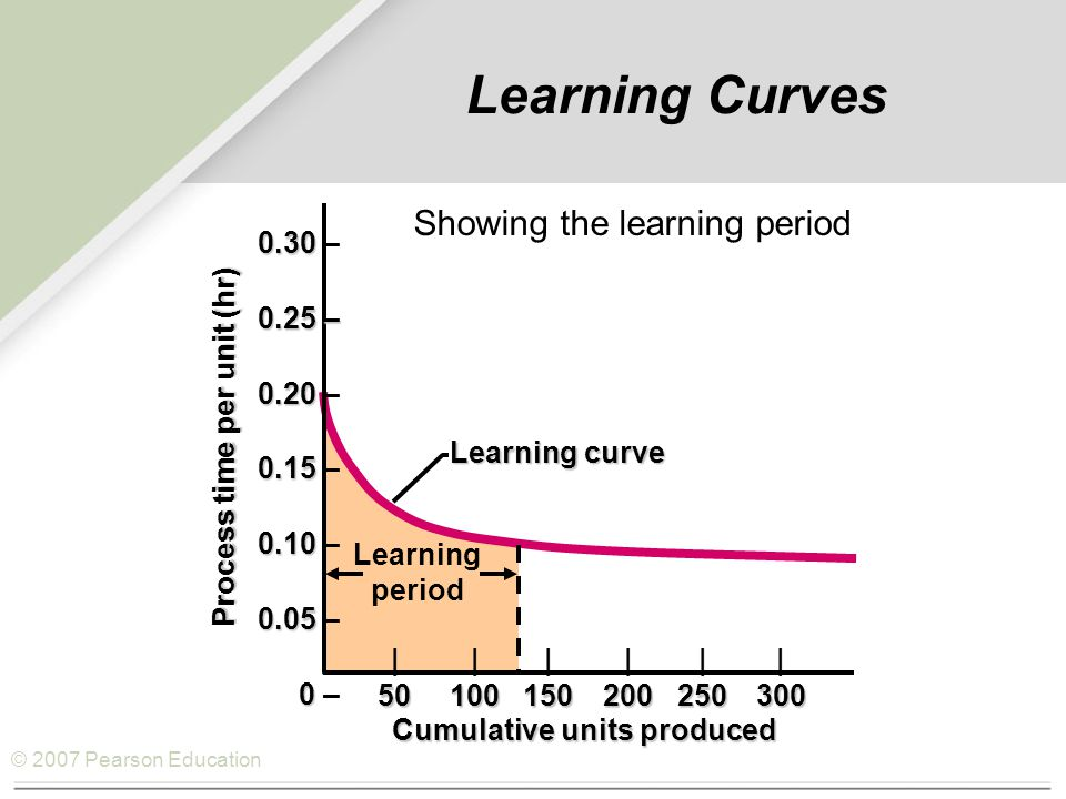 © 2007 Pearson Education Learning Curves 0.30 0.30 – 0.25 – 0.20 0.20 – 0.15 0.15 – 0.10 0.10 – 0.05 0.05 – 0 0 – |||||| 50100150200250300 Learning curve Cumulative units produced Process time per unit (hr) Learning period Showing the learning period