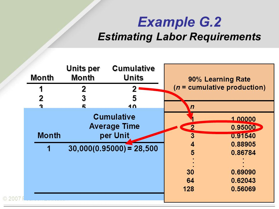 © 2007 Pearson Education Units perCumulative MonthMonthUnits 122 235 3510 4818 51230 Cumulative Average TimeTotal Hours Monthper Unitfor All Units 130,000(0.95000) = 28,500 n 11.00000 20.95000 30.91540 40.88905 50.86784...